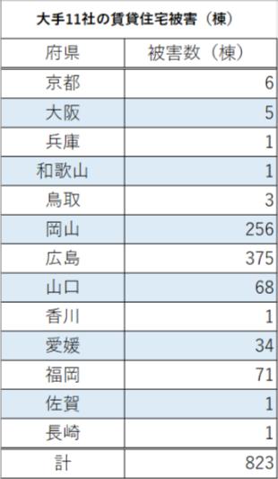 大手11社管理の830棟被災