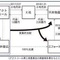 アクトコール、平井社長退任