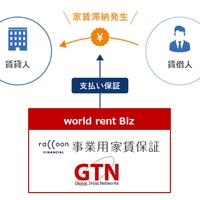 外国人専門の事業用賃料保証開発
