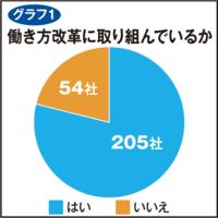 79%が働き方改革へ取り組み