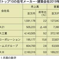 賃貸建築売上が減収