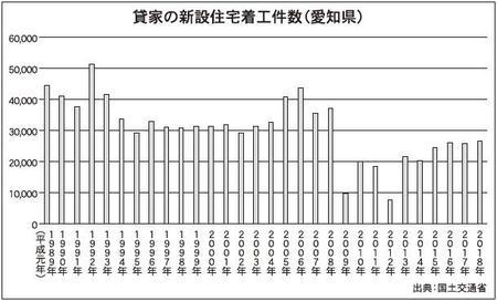 貸家の新設住宅着工件数(愛知県)
