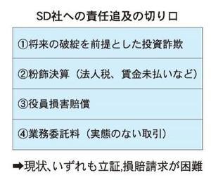 SD社への責任追及の切り口