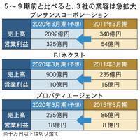 【4~9月期決算】ワンルーム投資3社、価格高騰でも高業績