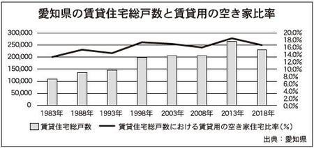 愛知県の賃貸住宅総戸数と賃貸用の空き家比率