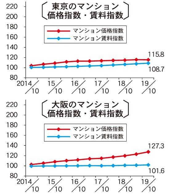 東京・大阪の賃料水準、上昇