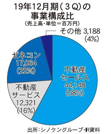 シノケン、100億円規模の私募リート 組成準備へ