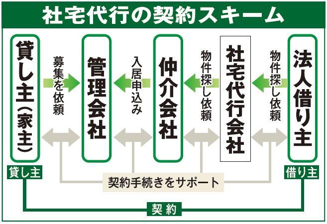 日本賃貸住宅管理協会、法人版標準契約書を策定