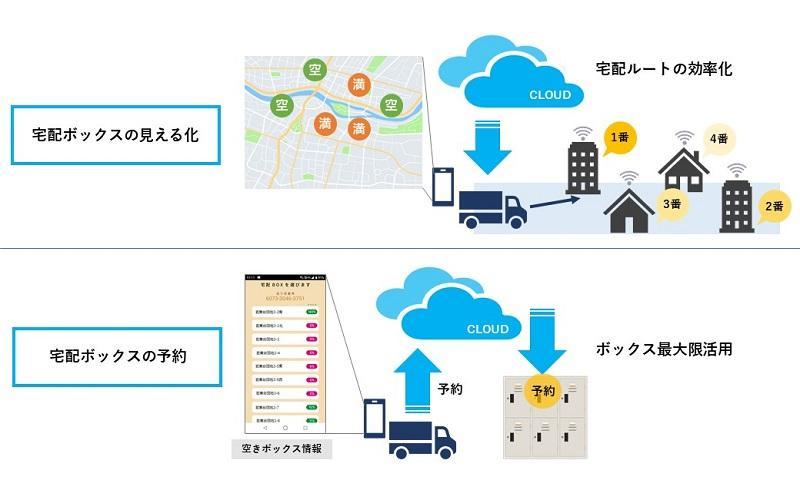 京セラ・横浜市、IoTで再配達解消へ