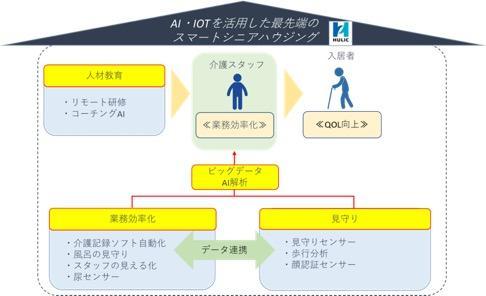 ヒューリックとエコナビスタがAIやIoT活用し介護ビジネス