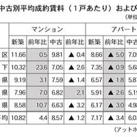 アットホーム、埼玉県で回復傾向の兆し