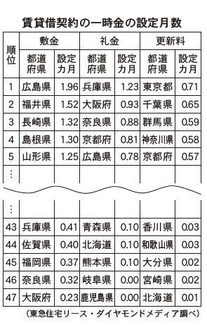 敷金・礼金・更新料の設定月数を調査