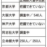 新型コロナの影響、新入留学生編 【関西】