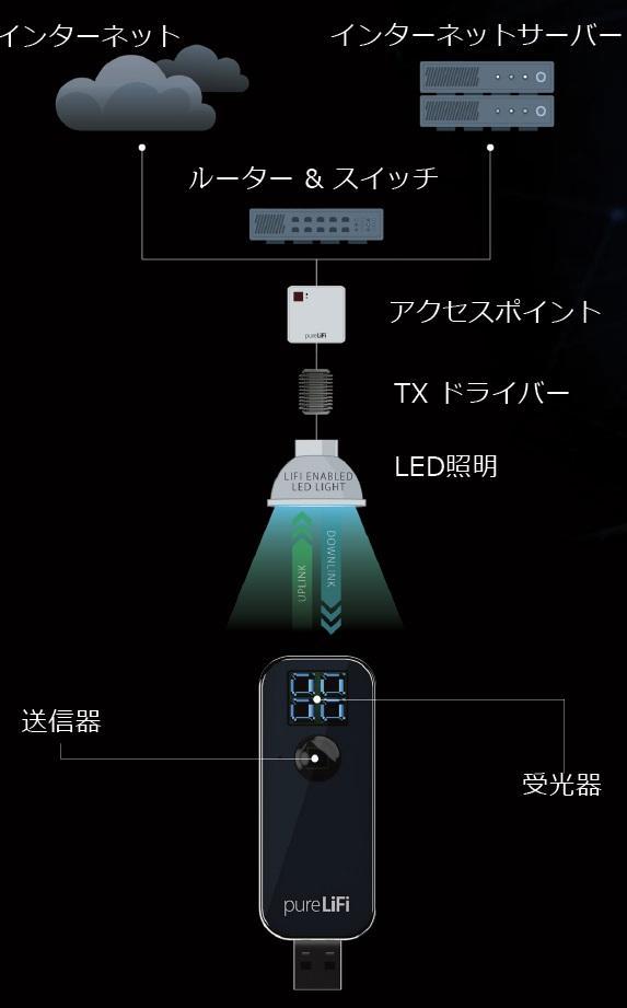 太平貿易、光通信技術「Li-Fi」