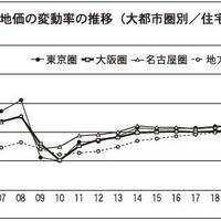 市場の行方(上) リーマンでは1年で上向いた住宅価格