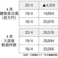 大東建託、4月建築受注高、▲44億円
