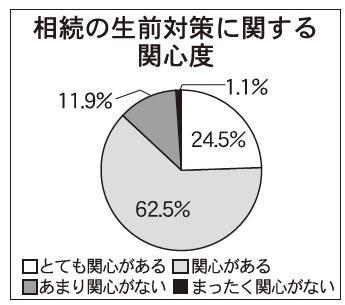 日本クレアス税理士法人、相続の生前対策に関する調査結果