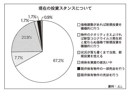 JLL、不動産投資家意識調査を実施
