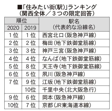 リクルート住まいカンパニー、『SUUMO住みたい街ランキング2020 関西版』を発表