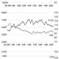 ファーストロジック、4~6月期 『楽待』統計