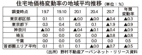 野村不動産アーバンネット、首都圏の住宅地価下落傾向