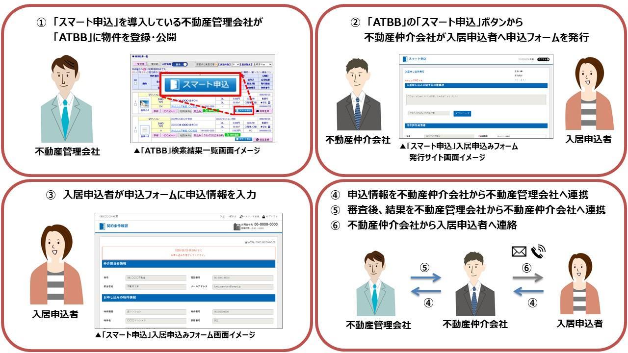 アットホーム、入居申込システム全国で利用可能に