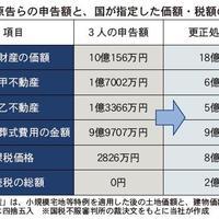 遺産10億の相続税ゼロ申告否認
