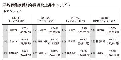 主要都市のアパート賃料上昇