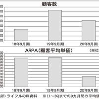 19年10~6月 LIFULL 8.4%の減収
