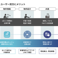 BluAge、物件掲載から契約までデジタル化