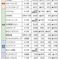 6月期累計業績 上場18社中13社が減益(下)
