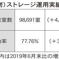 1~6月 エリアリンク 営業益52%減