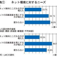 「家のネット速度重視」38%増