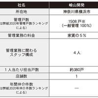 【その3】賃貸管理の内容・こだわり、会社ごとにどう違う?(仲介・管理会社ノート~賃貸管理編~)