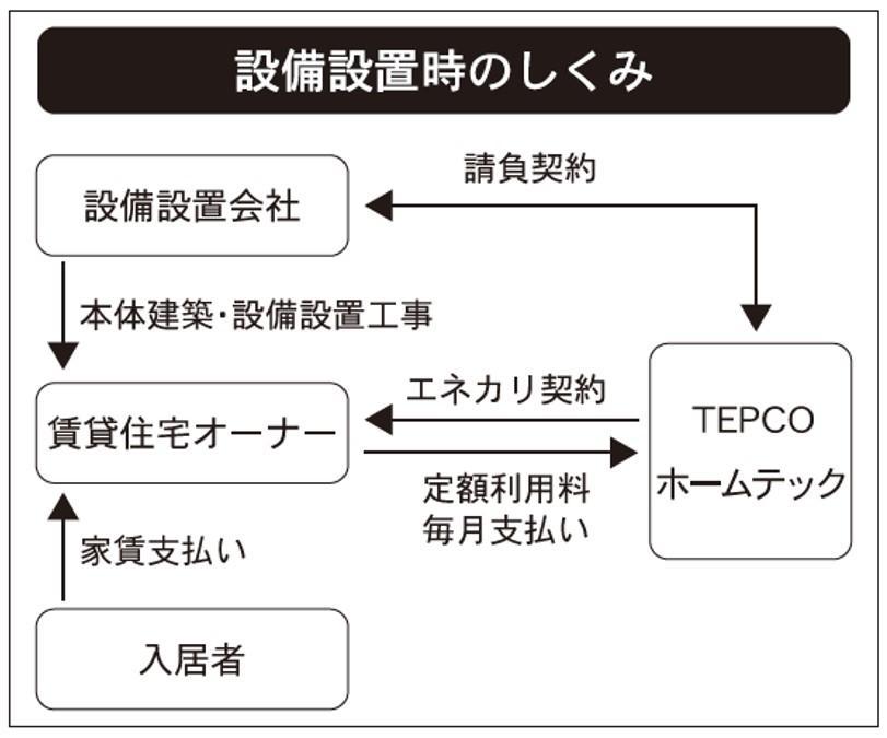 TEPCOホームテック、初期費用かけず最新設備を導入