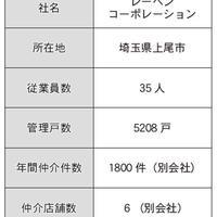 【その2】付帯商品の販売スタンス、不動産賃貸会社ごとにどう違う?(仲介・管理会社ノート~付帯商品編~)