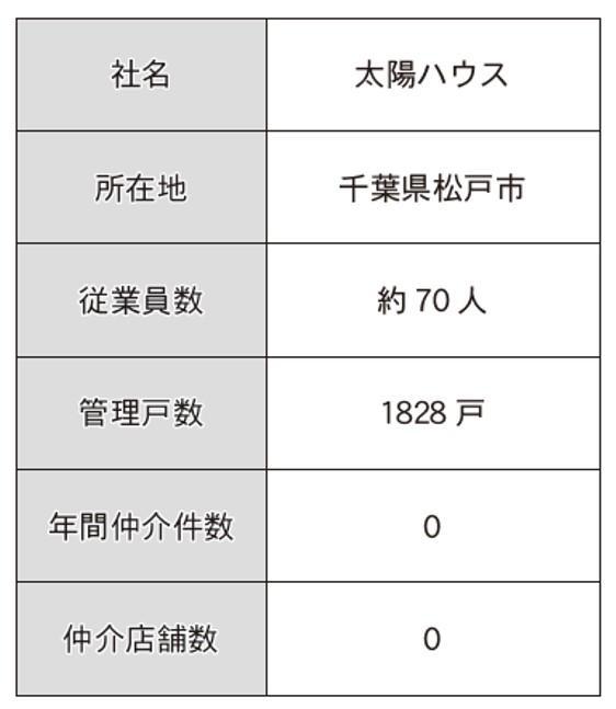 【その3】付帯商品の販売スタンス、不動産賃貸会社ごとにどう違う?(仲介・管理会社ノート~付帯商品編~)