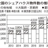 日本シェアハウス連盟、20年シェアハウス市場調査