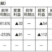 アズ企画設計、不動産販売事業は8割増