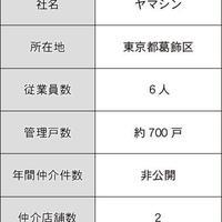 【その5】付帯商品の販売スタンス、不動産賃貸会社ごとにどう違う?(仲介・管理会社ノート~付帯商品編~)
