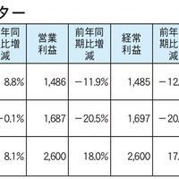 日本管理センター、運用戸数が7830戸増