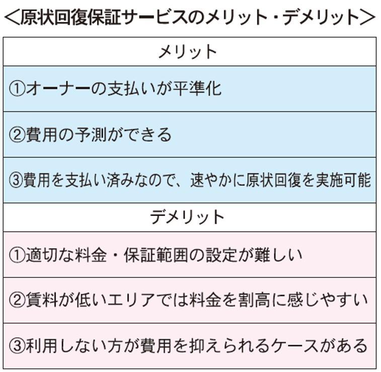 【トピックス】原状回復費の保証広まる