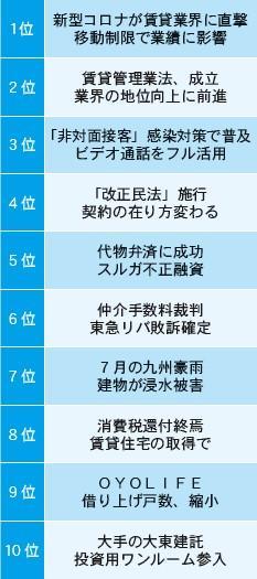 2020年10大ニュース【1~3位】