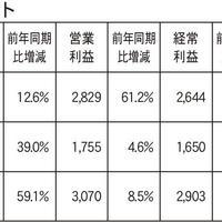 グッドコムアセット、マンション販売の利益率向上