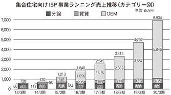 集合住宅向けISP事業ランニング売り上げ推移のグラフ