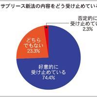 【サブリース新法】7割超が新法に好意的