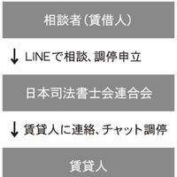 日本司法書士会連合会、オンライン紛争解決、試験運用へ
