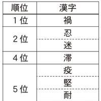 LIFULL、今年の不動産投資を表す漢字