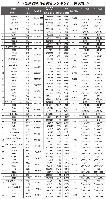 【特集】不動産銘柄 時価総額ランキング