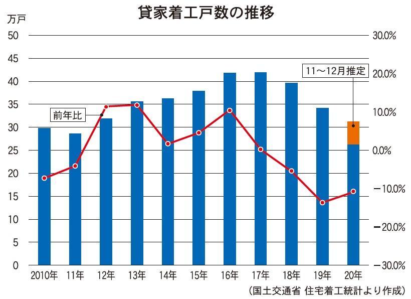 東京カンテイ、コロナ禍が新築市場下押し